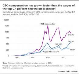 Ceo Salary Ceo Salary Images