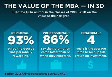 Mccombs Part Time Mba Review by 90 Best Bryan School Of Business Images On A