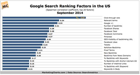 top 10 most searched things on google 2014 google s us search ranking factors chart