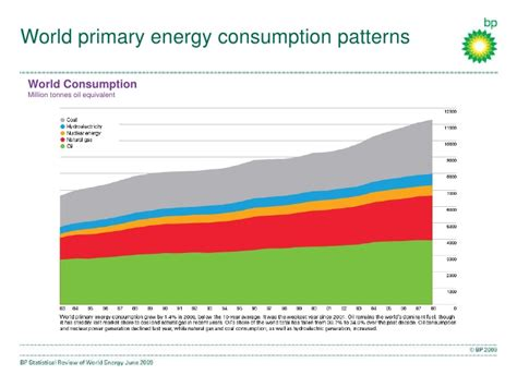 pattern energy linkedin using the bp statistical review of world energy 2009