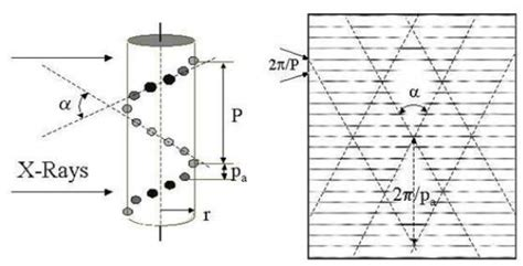 how to read an x ray diffraction pattern how does one physically interpret the different