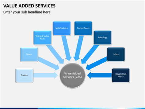 value added services powerpoint template sketchbubble