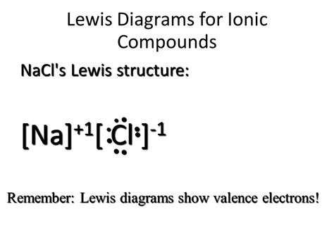 lewis dot diagram of nacl topic lewis dot diagrams for ionic compounds ppt