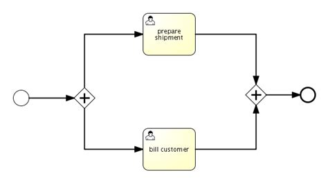 bpmn diagram gateway bpmn diagram gateway image collections how to guide and refrence