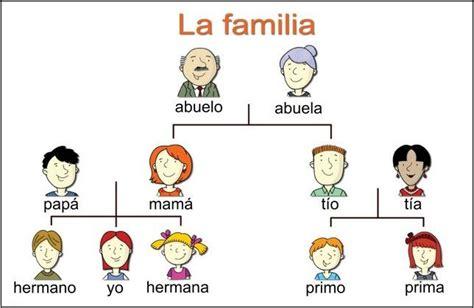 family tree exles in spanish la familia pinterest