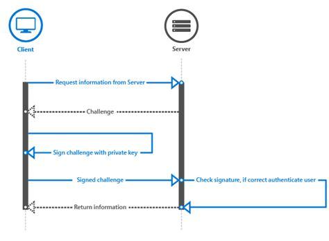 windows challenge windows hello develop uwp apps