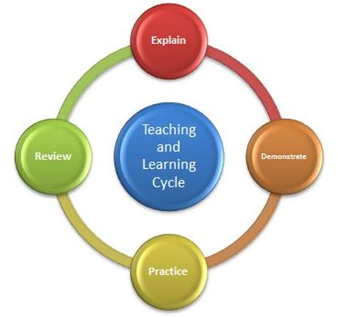 teaching and learning cycle diagram functional basketball coaching teaching and learning