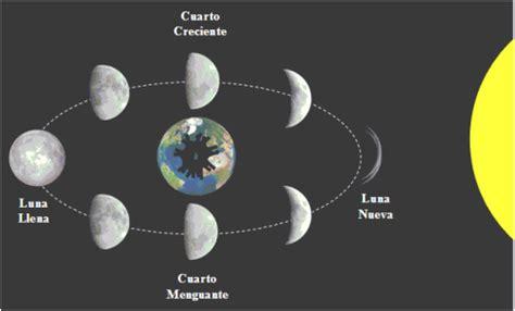 imagenes con movimiento como se llaman libraci 243 n lunar movimientos lunares astro ventana