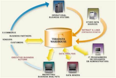teradata the history of teradata upcomingcarshq com teradata development online training welcome to