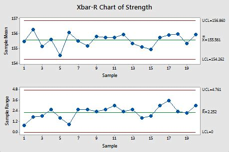 Xbar And R Chart Excel Template by X Bar R Charts Six Sigma Study Guide
