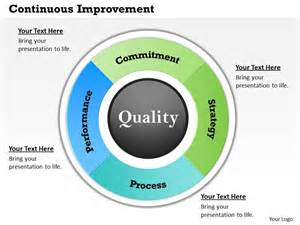 Continual Service Improvement Template by Continuous Improvement Powerpoint Template Slide