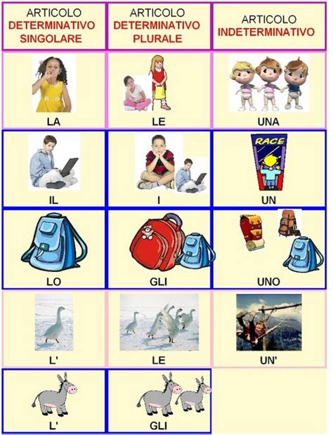 testi spagnoli mappe grammatica