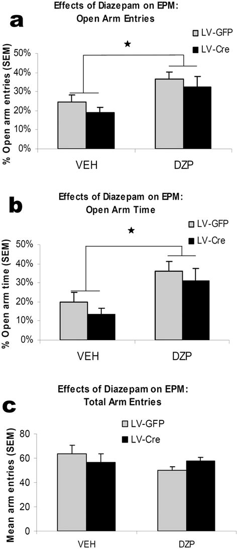 The effects of diazepam on elevated plus-maze (EPM