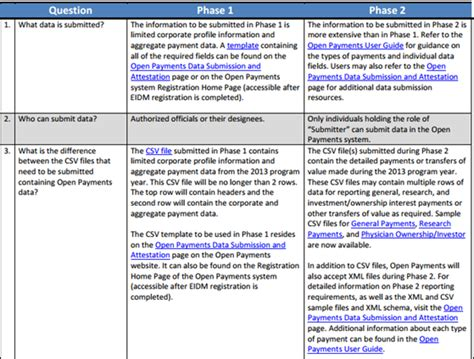 Sunshine Act Reporting Template