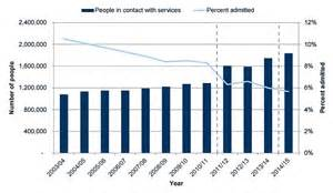 Sectioning Someone Uk by S Mental Health Crisis Patients Sectioned Rises