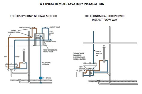 Plumbing Kitchen Sink Drain - top 3 reasons to install high capacity chronomite tankless water heaters chronomite