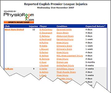 epl injury table physioroom com english premier league injury table