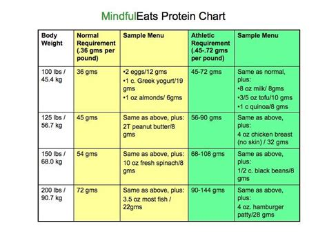 protein chart 4 best images of protein counter chart protein food
