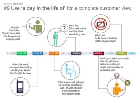 Design Services Ltd A Day In The Life Of A Designer | this is service design in 25 useful tools