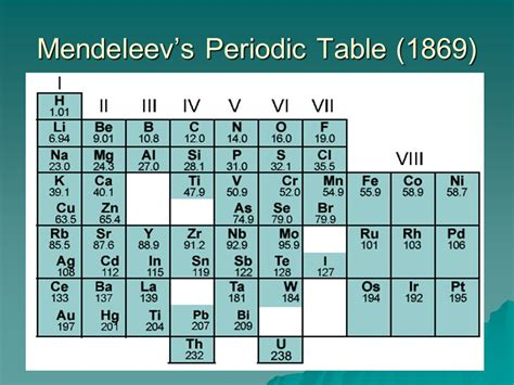 mendeleev tabelle chapter 6 the periodic table ppt