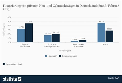 Auto Leasing Steuerlich Absetzbar by Wie Sieht Die Perfekte Autofinanzierung Aus Bbx De