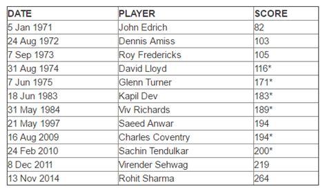 cricket highest score highest individual runs in odi test t20 cricket all
