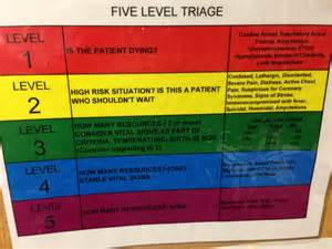 triage colors ed 5 level triage color coded chart cartadvocate