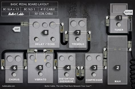 tutorial guitar effects basic pedal and effects layout for your pedalboard setup