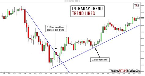 define trendsetter 4 price action methods to define the intraday trend part