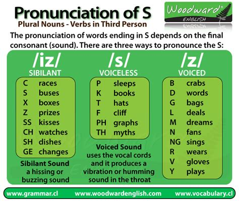 themes english pronunciation pinterest the world s catalog of ideas