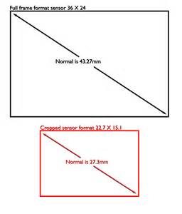 what is normal focal length photofocus
