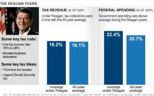 taxes what people forget about reagan sep 8 2010