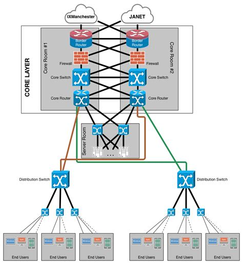 network layout with firewall networking cus network design firewalls server fault