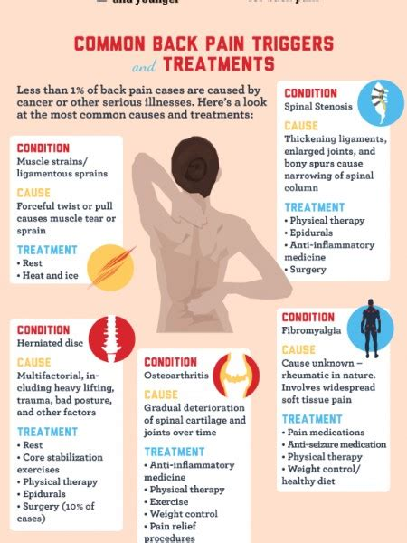 Is Backpain A Common Detox Symptom by Back Management Infographics Visual Ly