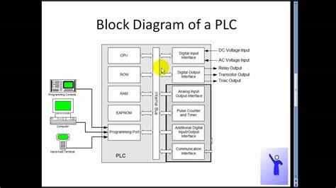 plc block diagram v0 1