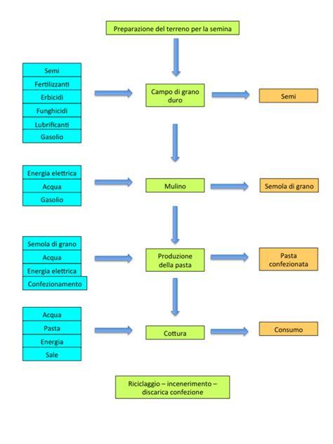 esempio di regolamento interno aziendale descrizione processo produttivo