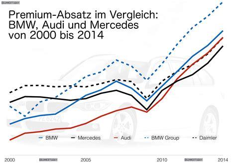 10 Jahre Nummer 1: BMW Group seit 2005 vor Mercedes Benz