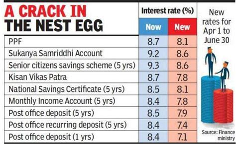 post office savings bank interest rates the alternative to the bank fixed deposit p2p lending