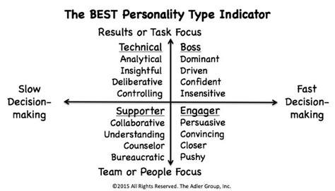best personality quizzes simply the best personality test linkedin