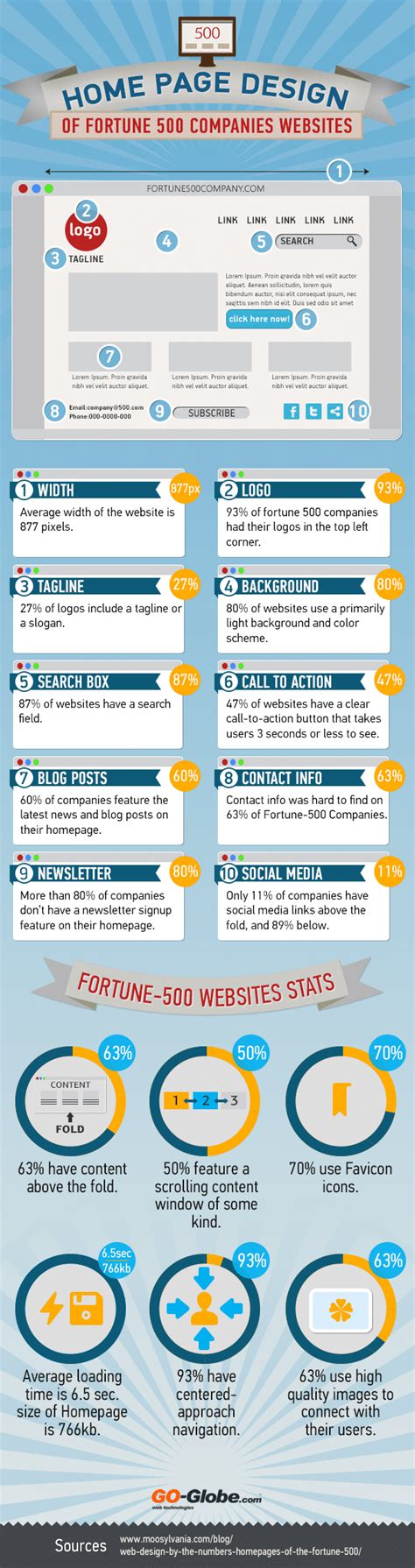 homepage design trends web design trends of fortune 500 companies infographic