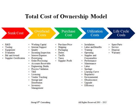 It Service Cost Model Template by How Do Total Cost Of Ownership Models Affect Your Business