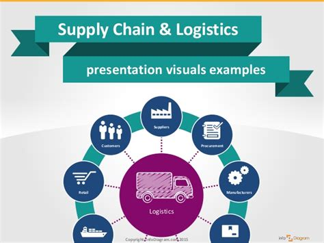 ppt templates free download logistics logistics supply chain diagram logistics get free image