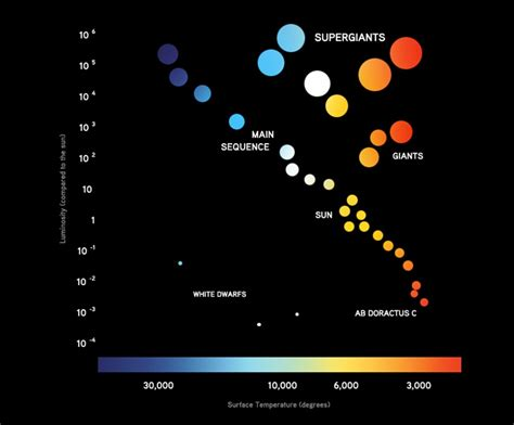 what is the definition of hertzsprung diagram gallery 3 0 how were formed khan academy