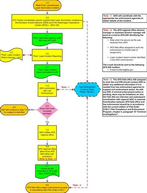 incident investigation procedure flowchart incident report flowchart flowchart in word