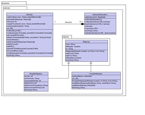 uml java diagram uml java diagram java 7 diagrams elsavadorla