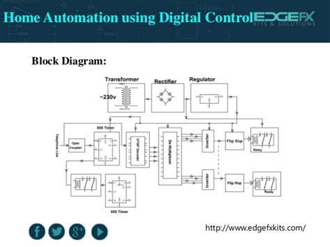 home automation using digital projects