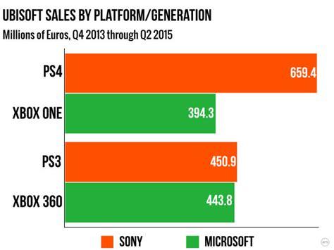 console a confronto la tra console vendite a confronto speciale