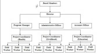 Below is an example of the organization chart that pictorially