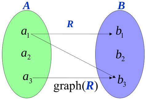 relasi fungsi  grafik fungsi sunumath