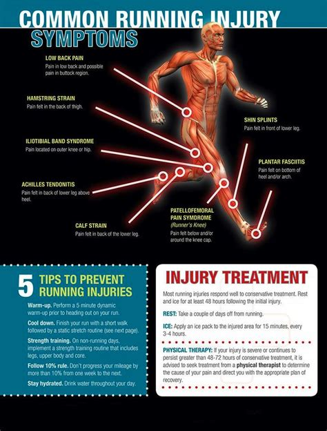 10 Common Preventable Workout Injuries by 17 Best Images About Injury Prevention On